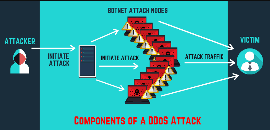 DDOS Cyber-Attack Prevention Security Company
